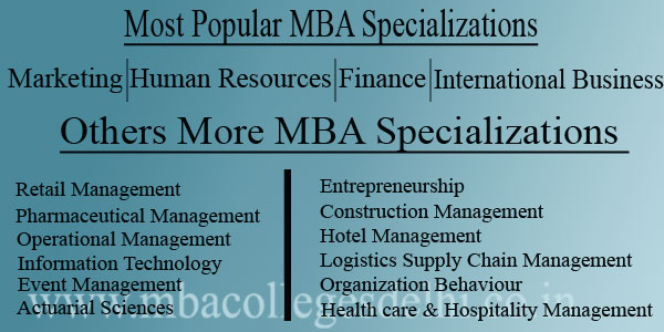 MBA Specializations